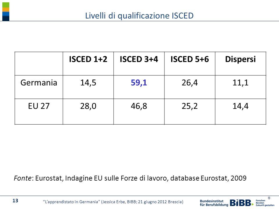 ® Livelli di qualificazione ISCED ISCED 1+2ISCED 3+4ISCED 5+6Dispersi Germania14,559,126,411,1 EU 2728,046,825,214,4 Fonte: Eurostat, Indagine EU sull