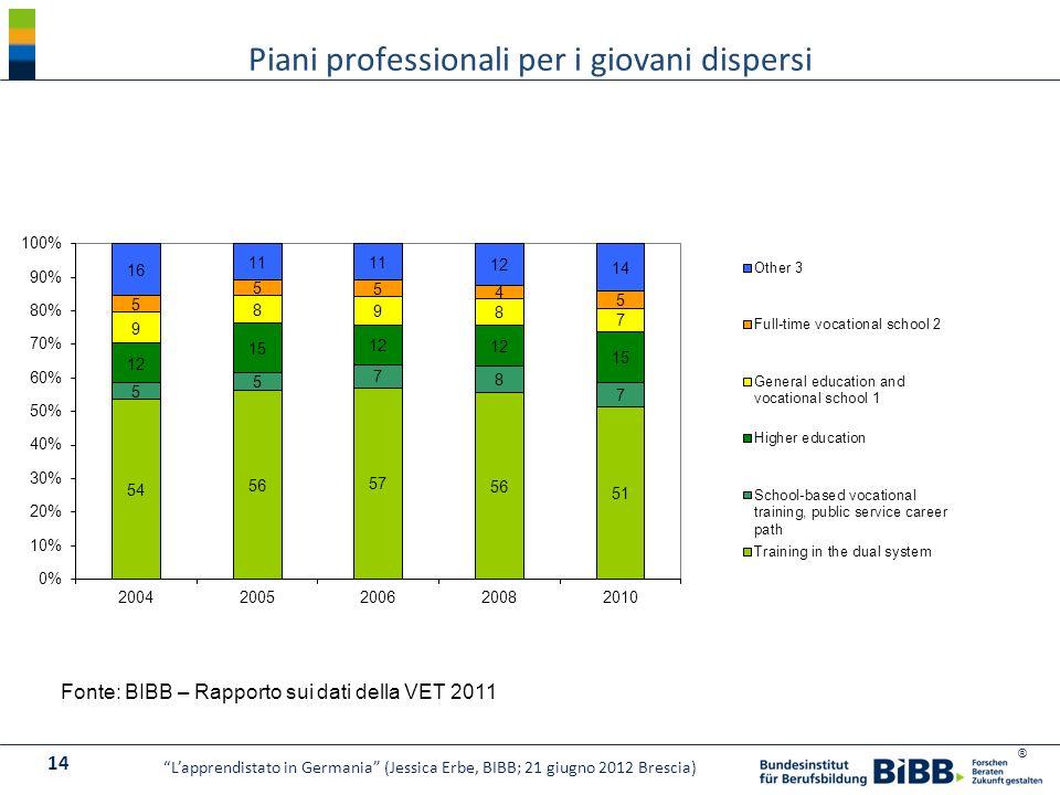 ® Piani professionali per i giovani dispersi Fonte: BIBB – Rapporto sui dati della VET 2011 14 Lapprendistato in Germania (Jessica Erbe, BIBB; 21 giug