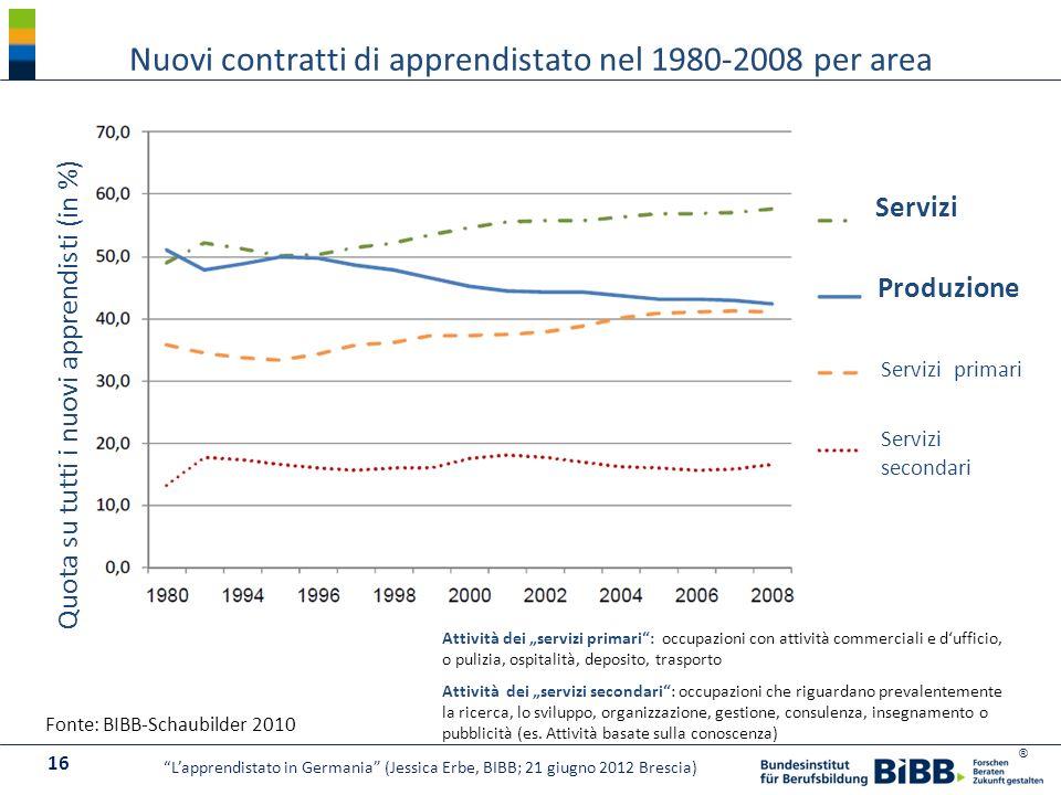 ® Fonte: BIBB-Schaubilder 2010 Nuovi contratti di apprendistato nel 1980-2008 per area 16 Lapprendistato in Germania (Jessica Erbe, BIBB; 21 giugno 20