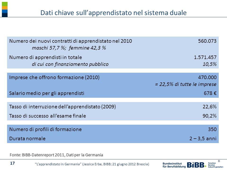 ® Numero dei nuovi contratti di apprendistato nel 2010 maschi 57,7 %; femmine 42,3 % 560.073 Numero di apprendisti in totale di cui con finanziamento