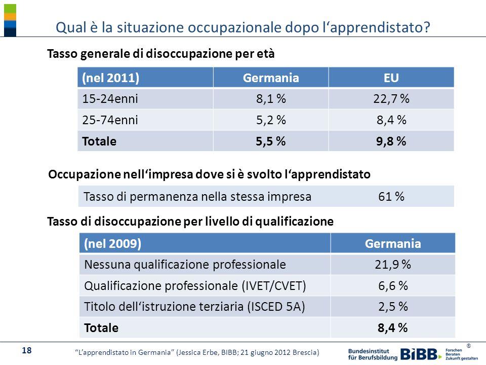 ® Qual è la situazione occupazionale dopo lapprendistato? 18 Lapprendistato in Germania (Jessica Erbe, BIBB; 21 giugno 2012 Brescia) (nel 2011)Germani