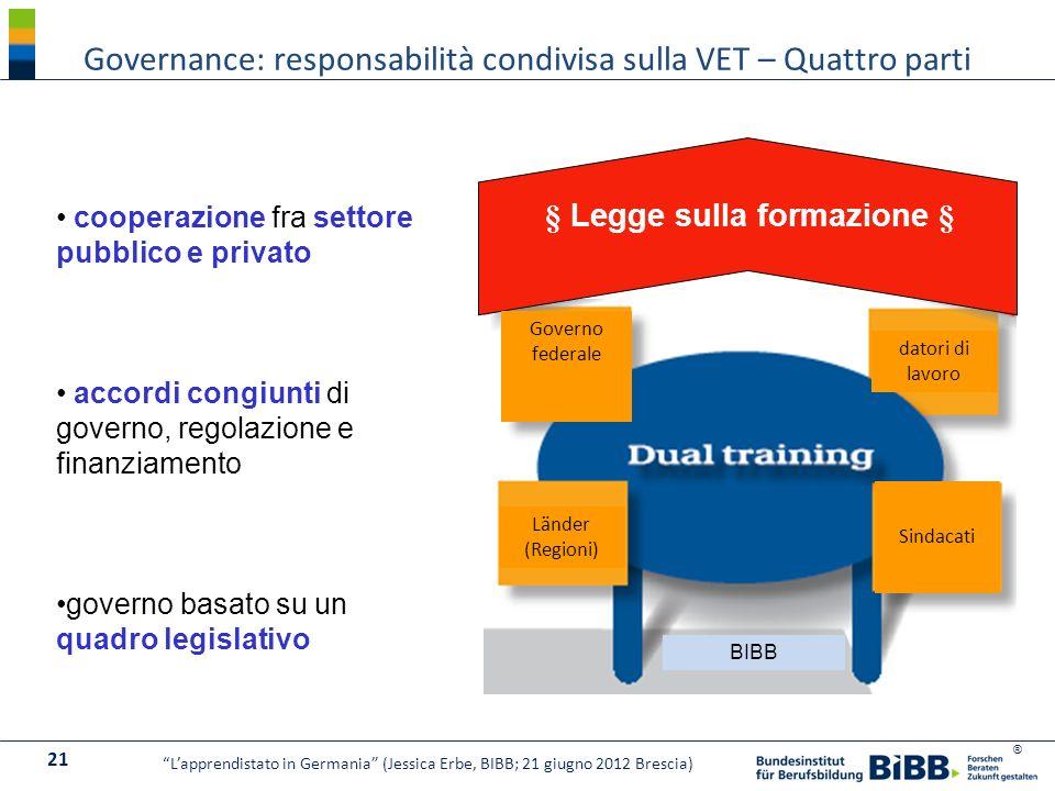 ® § Legge sulla formazione § BIBB Governo federale Länder (Regioni) Sindacati datori di lavoro cooperazione fra settore pubblico e privato accordi con