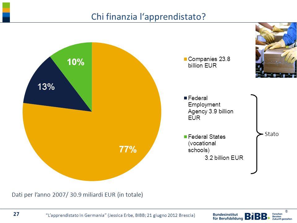 ® Dati per lanno 2007/ 30.9 miliardi EUR (in totale) Stato Chi finanzia lapprendistato? 27 Lapprendistato in Germania (Jessica Erbe, BIBB; 21 giugno 2
