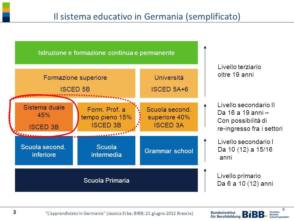 ® Istruzione e formazione continua e permanente Il sistema educativo in Germania (semplificato) 3 Lapprendistato in Germania (Jessica Erbe, BIBB; 21 g