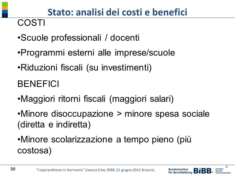 ® Stato: analisi dei costi e benefici 30 Lapprendistato in Germania (Jessica Erbe, BIBB; 21 giugno 2012 Brescia) COSTI Scuole professionali / docenti