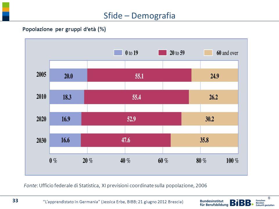 ® Popolazione per gruppi detà (%) Fonte: Ufficio federale di Statistica, XI previsioni coordinate sulla popolazione, 2006 33 Lapprendistato in Germani