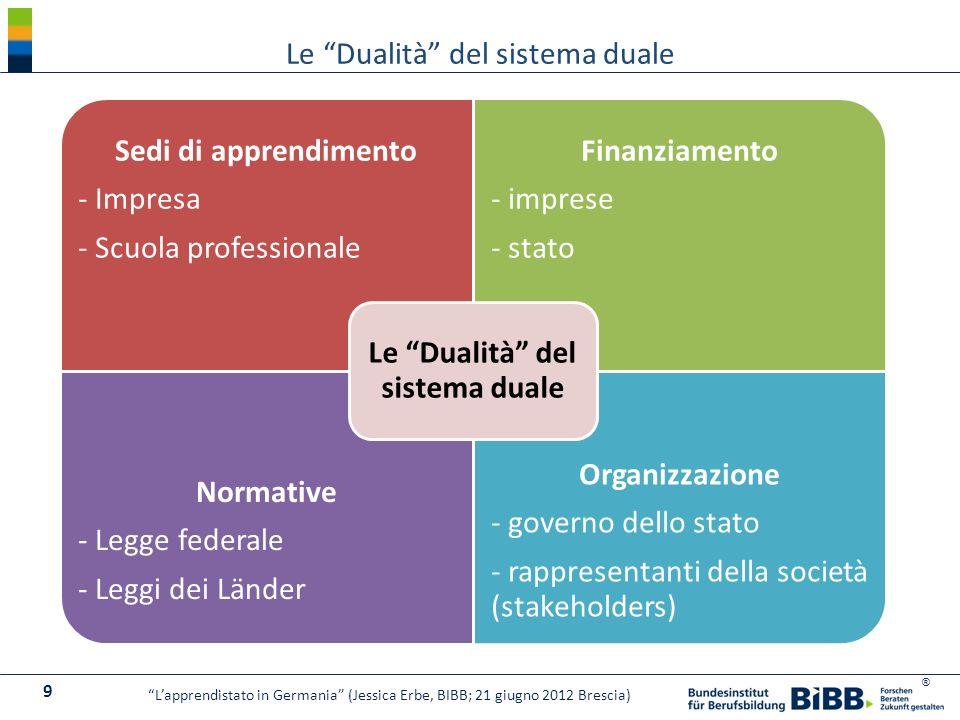 ® Sedi di apprendimento - Impresa - Scuola professionale Finanziamento - imprese - stato Normative - Legge federale - Leggi dei Länder Organizzazione