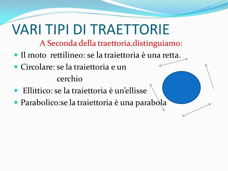 VARI TIPI DI TRAETTORIE A Seconda della traettoria,distinguiamo: Il moto rettilineo: se la traiettoria è una retta.
