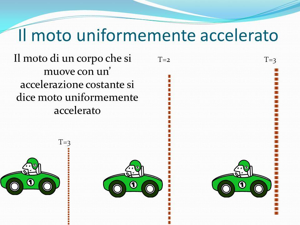 Il moto uniformemente accelerato Il moto di un corpo che si muove con un accelerazione costante si dice moto uniformemente accelerato T=3 T=2T=3