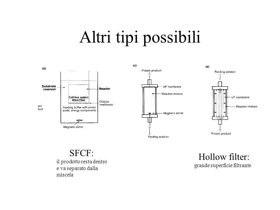 Altri tipi possibili SFCF: il prodotto resta dentro e va separato dalla miscela Hollow filter: grande superficie filtrante