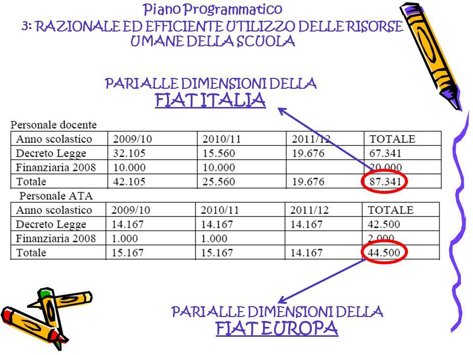 PARI ALLE DIMENSIONI DELLA FIAT EUROPA PARI ALLE DIMENSIONI DELLA FIAT ITALIA Piano Programmatico 3: RAZIONALE ED EFFICIENTE UTILIZZO DELLE RISORSE UM
