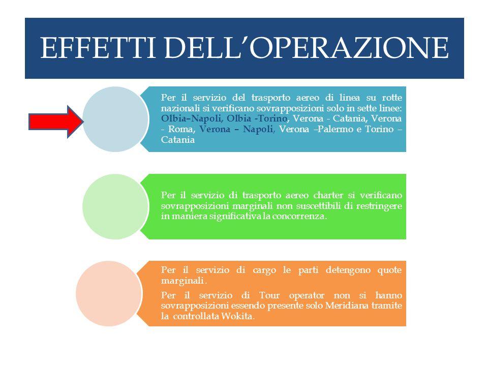 EFFETTI DELLOPERAZIONE Per il servizio del trasporto aereo di linea su rotte nazionali si verificano sovrapposizioni solo in sette linee: Olbia–Napoli