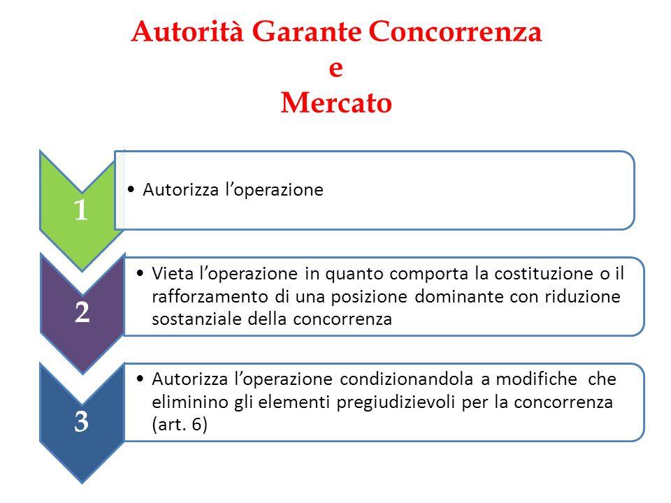 Autorità Garante Concorrenza e Mercato 1 Autorizza loperazione 2 Vieta loperazione in quanto comporta la costituzione o il rafforzamento di una posizi