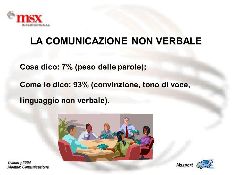 Cosa dico: 7% (peso delle parole); Come lo dico: 93% (convinzione, tono di voce, linguaggio non verbale). LA COMUNICAZIONE NON VERBALE