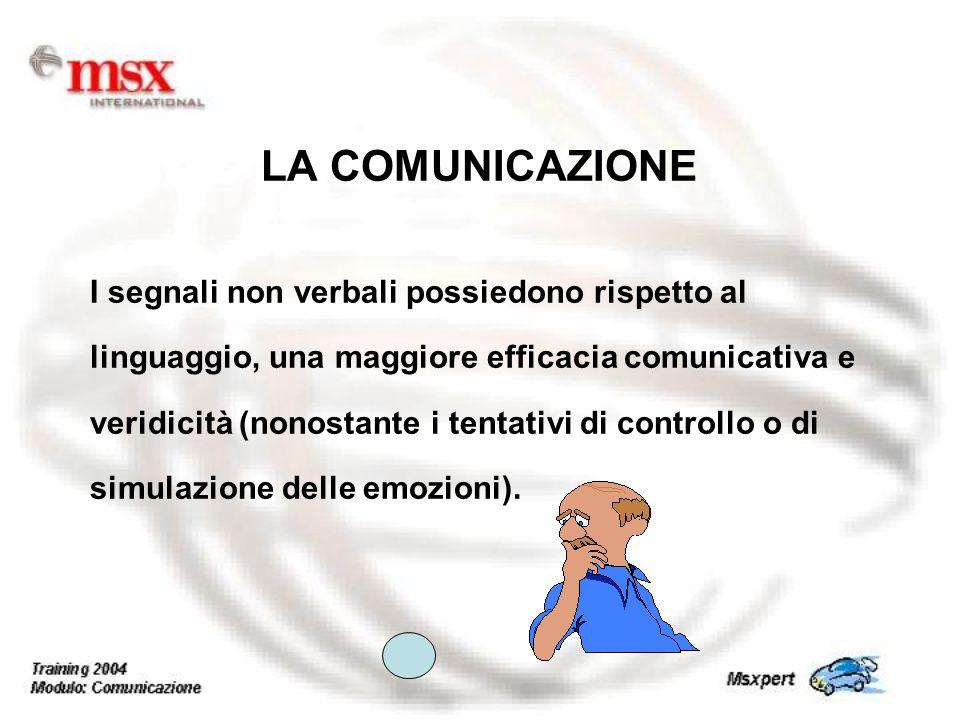 I segnali non verbali possiedono rispetto al linguaggio, una maggiore efficacia comunicativa e veridicità (nonostante i tentativi di controllo o di si