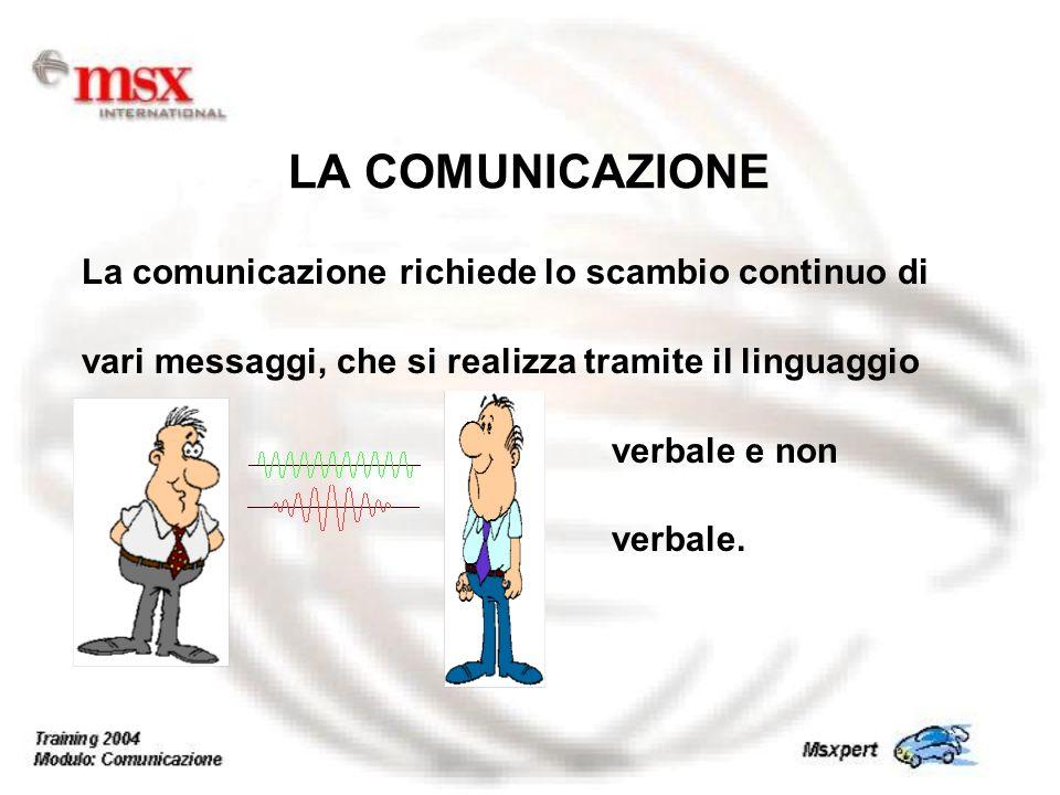La comunicazione richiede lo scambio continuo di vari messaggi, che si realizza tramite il linguaggio verbale e non verbale. LA COMUNICAZIONE