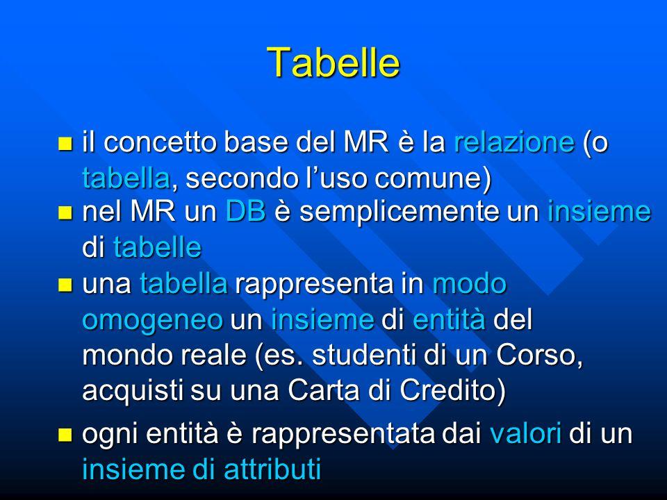 il concetto base del MR è la relazione (o tabella, secondo luso comune) il concetto base del MR è la relazione (o tabella, secondo luso comune) Tabelle ogni entità è rappresentata dai valori di un insieme di attributi ogni entità è rappresentata dai valori di un insieme di attributi una tabella rappresenta in modo omogeneo un insieme di entità del mondo reale (es.