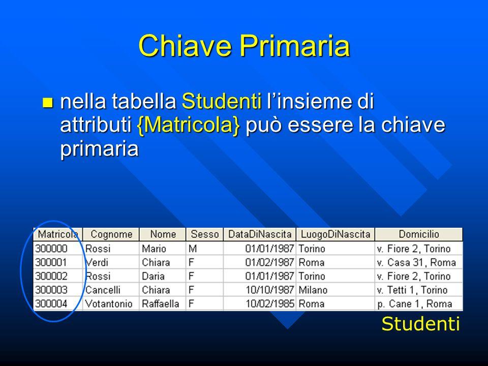 Chiave Primaria nella tabella Studenti linsieme di attributi {Matricola} può essere la chiave primaria nella tabella Studenti linsieme di attributi {Matricola} può essere la chiave primaria Studenti