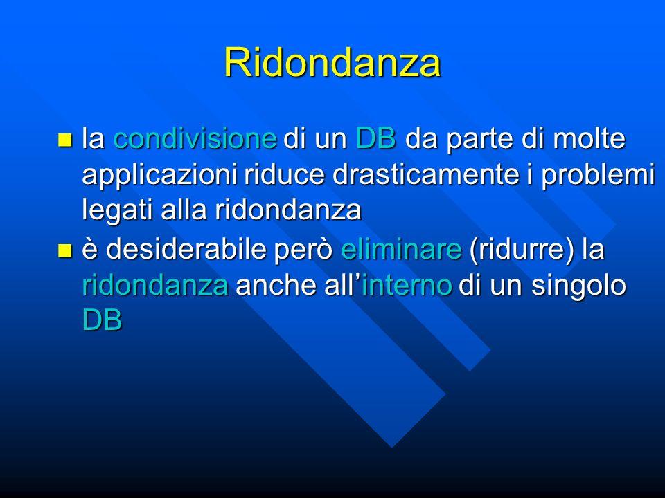 Ridondanza la condivisione di un DB da parte di molte applicazioni riduce drasticamente i problemi legati alla ridondanza la condivisione di un DB da parte di molte applicazioni riduce drasticamente i problemi legati alla ridondanza è desiderabile però eliminare (ridurre) la ridondanza anche allinterno di un singolo DB è desiderabile però eliminare (ridurre) la ridondanza anche allinterno di un singolo DB