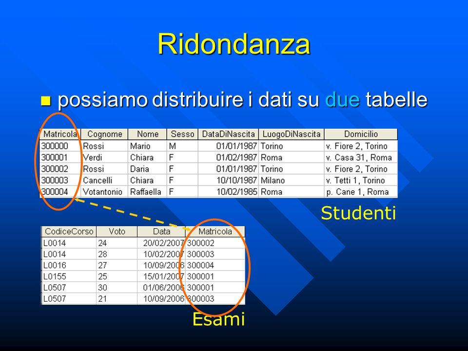 Ridondanza possiamo distribuire i dati su due tabelle possiamo distribuire i dati su due tabelle Esami Studenti