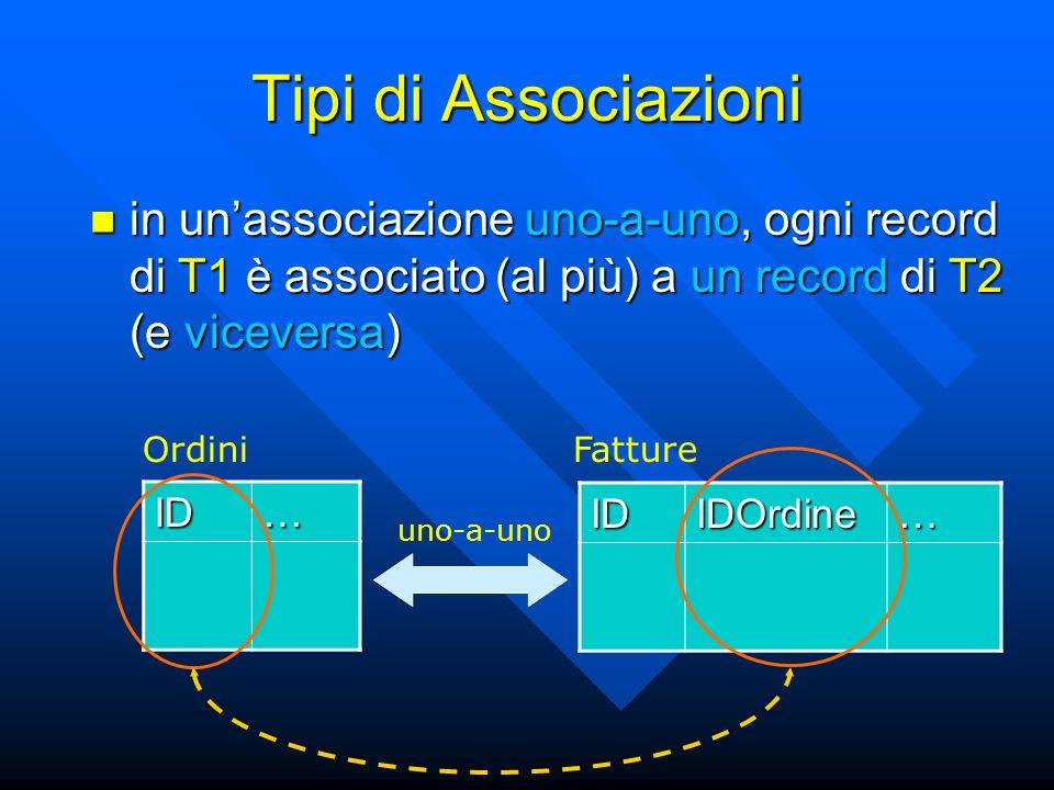 Tipi di Associazioni in unassociazione uno-a-uno, ogni record di T1 è associato (al più) a un record di T2 (e viceversa) in unassociazione uno-a-uno, ogni record di T1 è associato (al più) a un record di T2 (e viceversa) ID… IDIDOrdine… OrdiniFatture uno-a-uno