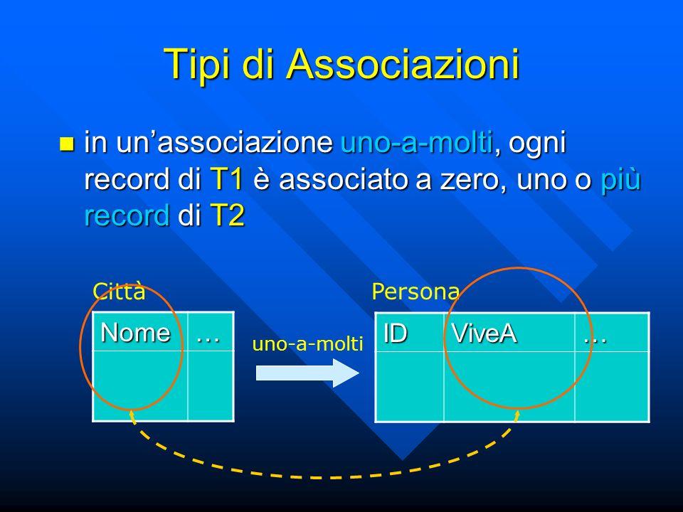 Tipi di Associazioni in unassociazione uno-a-molti, ogni record di T1 è associato a zero, uno o più record di T2 in unassociazione uno-a-molti, ogni record di T1 è associato a zero, uno o più record di T2 Nome… IDViveA… CittàPersona uno-a-molti