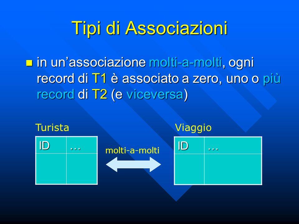 Tipi di Associazioni in unassociazione molti-a-molti, ogni record di T1 è associato a zero, uno o più record di T2 (e viceversa) in unassociazione molti-a-molti, ogni record di T1 è associato a zero, uno o più record di T2 (e viceversa) ID… ID… TuristaViaggio molti-a-molti
