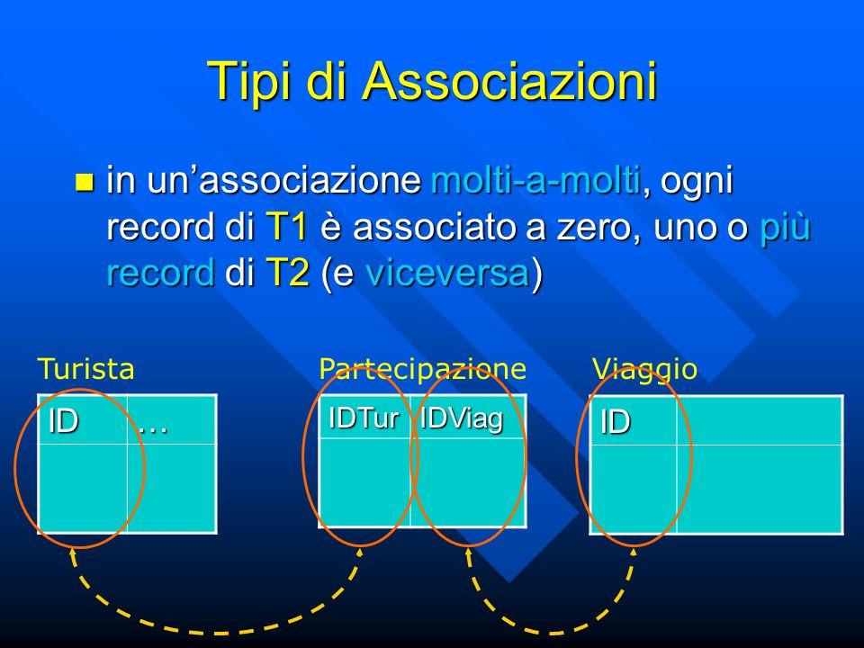 Tipi di Associazioni in unassociazione molti-a-molti, ogni record di T1 è associato a zero, uno o più record di T2 (e viceversa) in unassociazione molti-a-molti, ogni record di T1 è associato a zero, uno o più record di T2 (e viceversa) ID… ID TuristaViaggioIDTurIDViag Partecipazione