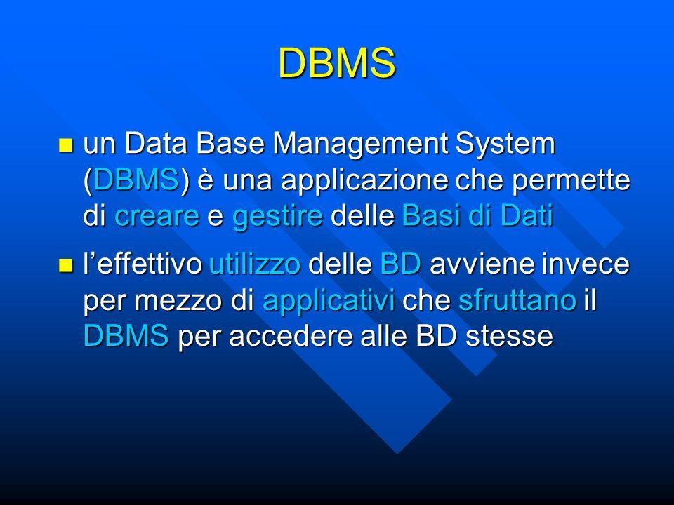 un Data Base Management System (DBMS) è una applicazione che permette di creare e gestire delle Basi di Dati un Data Base Management System (DBMS) è una applicazione che permette di creare e gestire delle Basi di Dati DBMS leffettivo utilizzo delle BD avviene invece per mezzo di applicativi che sfruttano il DBMS per accedere alle BD stesse leffettivo utilizzo delle BD avviene invece per mezzo di applicativi che sfruttano il DBMS per accedere alle BD stesse
