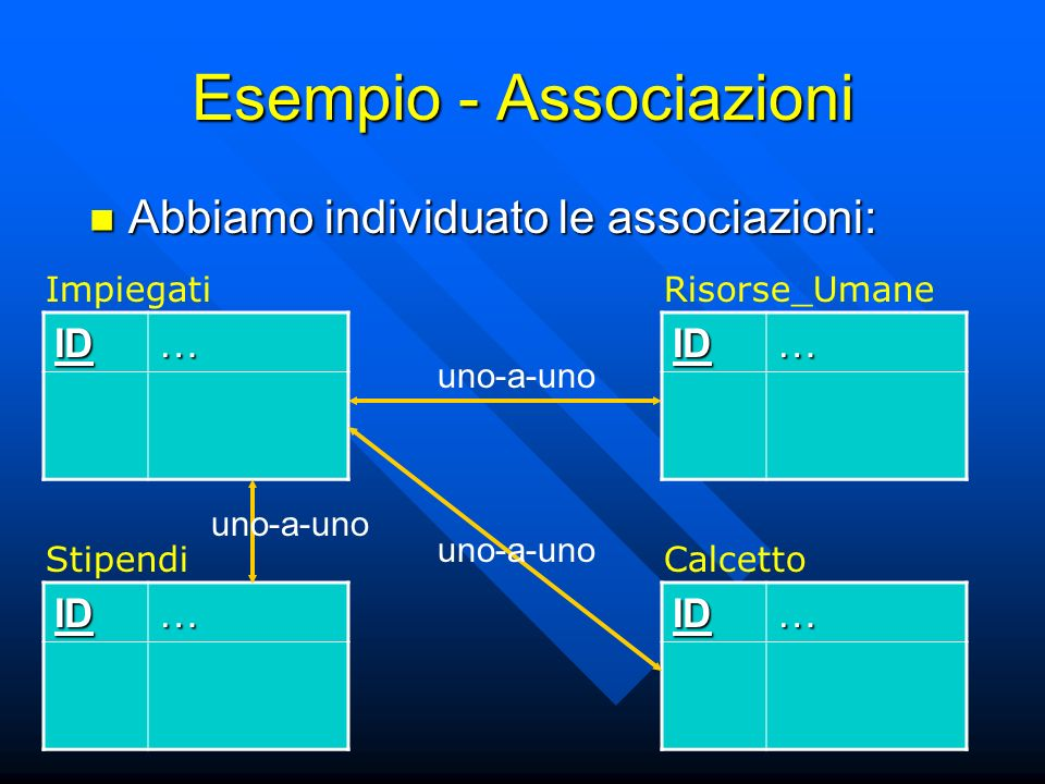 Esempio - Associazioni Abbiamo individuato le associazioni: Abbiamo individuato le associazioni: ID… ImpiegatiID… StipendiID… Risorse_UmaneID… Calcetto uno-a-uno