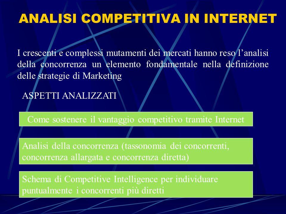 Come sostenere il vantaggio competitivo tramite Internet 1.