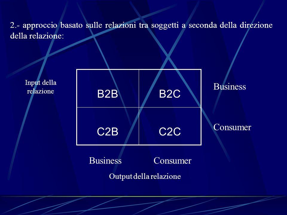2.- approccio basato sulle relazioni tra soggetti a seconda della direzione della relazione: C2CC2B B2CB2B Business Consumer Input della relazione Out