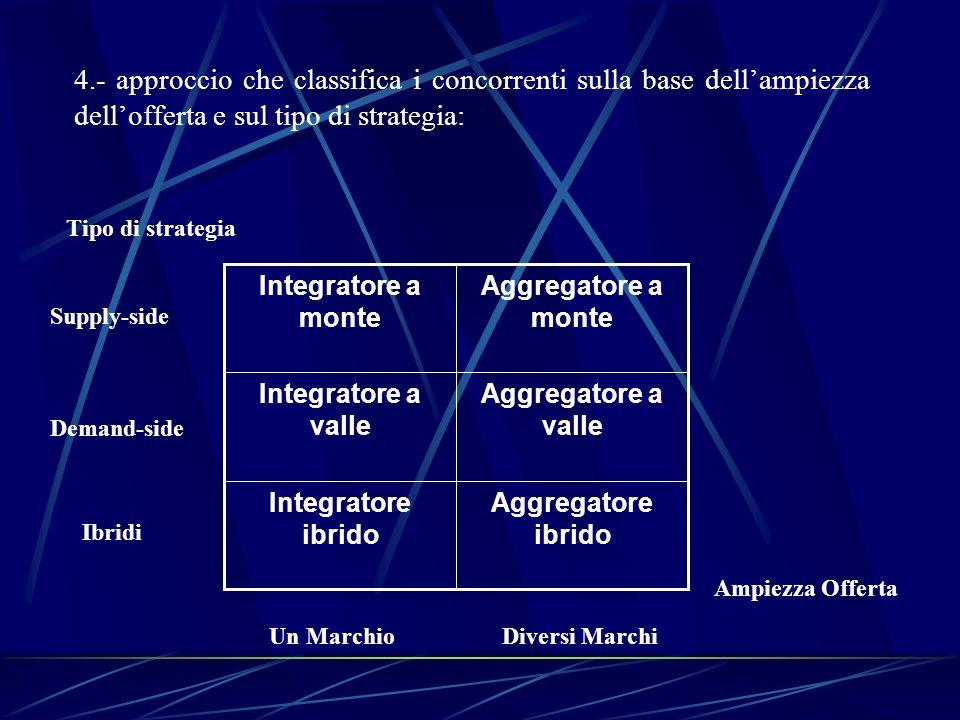 4.- approccio che classifica i concorrenti sulla base dellampiezza dellofferta e sul tipo di strategia: Aggregatore ibrido Integratore ibrido Aggregat