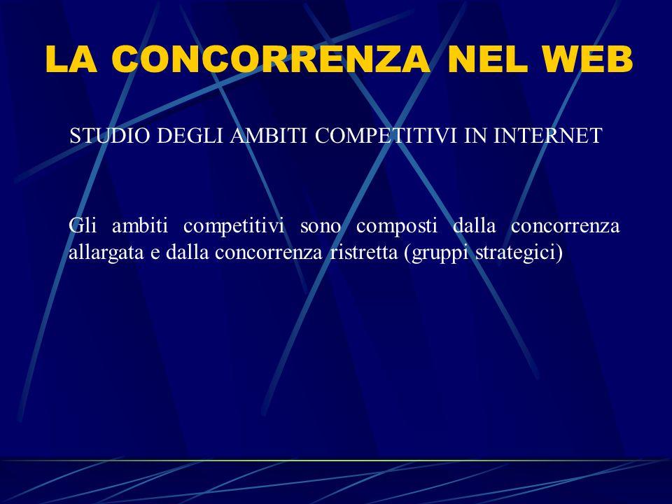 STUDIO DEGLI AMBITI COMPETITIVI IN INTERNET Gli ambiti competitivi sono composti dalla concorrenza allargata e dalla concorrenza ristretta (gruppi str