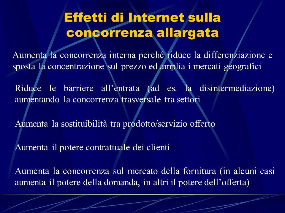 Effetti di Internet sulla concorrenza allargata Aumenta la concorrenza interna perché riduce la differenziazione e sposta la concentrazione sul prezzo