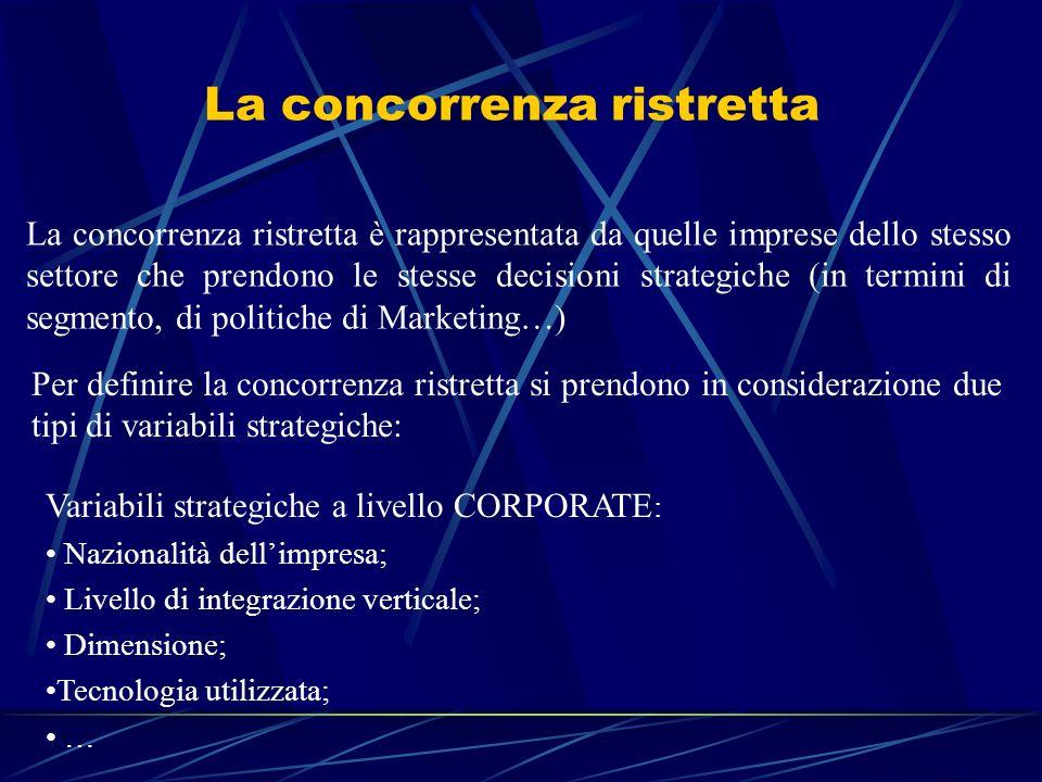 La concorrenza ristretta La concorrenza ristretta è rappresentata da quelle imprese dello stesso settore che prendono le stesse decisioni strategiche