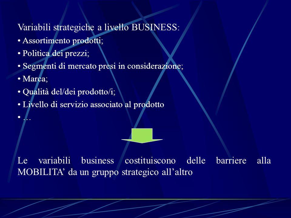 Variabili strategiche a livello BUSINESS : Assortimento prodotti; Politica dei prezzi; Segmenti di mercato presi in considerazione; Marca; Qualità del