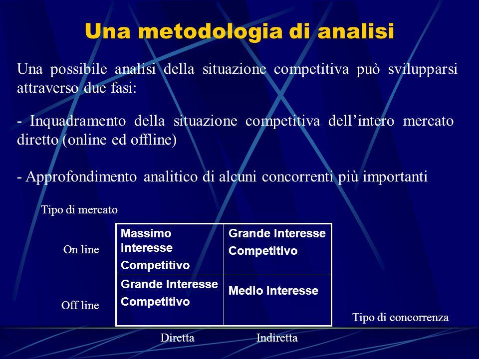 Una metodologia di analisi Una possibile analisi della situazione competitiva può svilupparsi attraverso due fasi: - Inquadramento della situazione co