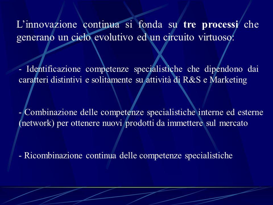 Linnovazione continua si fonda su tre processi che generano un ciclo evolutivo ed un circuito virtuoso: - Identificazione competenze specialistiche ch