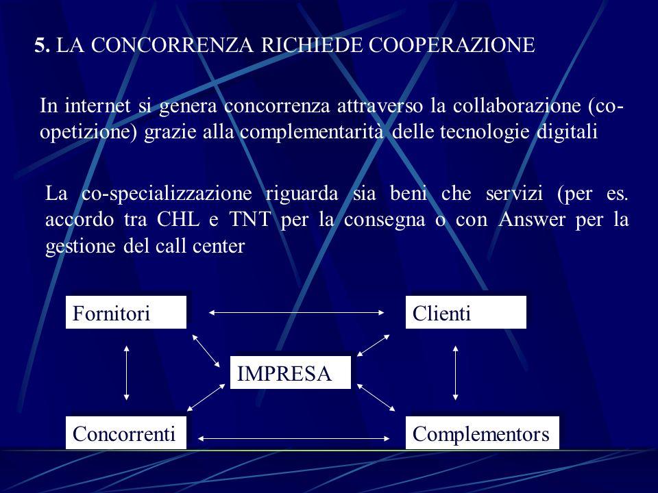 5. LA CONCORRENZA RICHIEDE COOPERAZIONE In internet si genera concorrenza attraverso la collaborazione (co- opetizione) grazie alla complementarità de