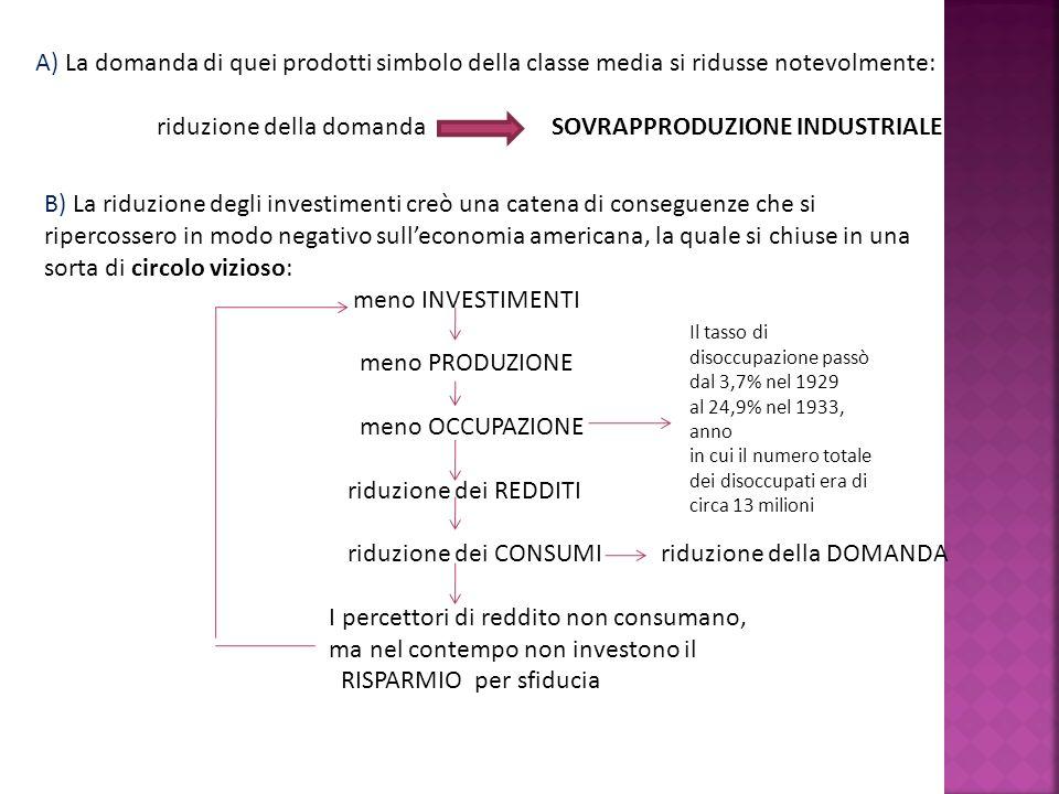 A) La domanda di quei prodotti simbolo della classe media si ridusse notevolmente: riduzione della domanda SOVRAPPRODUZIONE INDUSTRIALE B) La riduzion