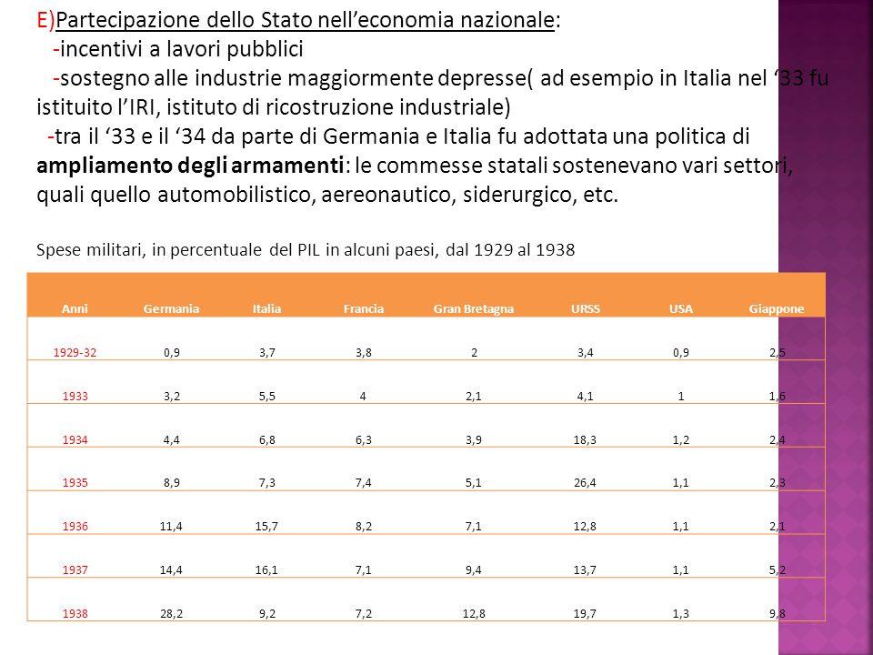E)Partecipazione dello Stato nelleconomia nazionale: -incentivi a lavori pubblici -sostegno alle industrie maggiormente depresse( ad esempio in Italia