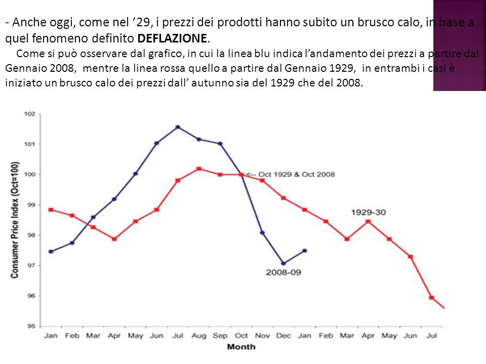 - Anche oggi, come nel 29, i prezzi dei prodotti hanno subito un brusco calo, in base a quel fenomeno definito DEFLAZIONE. Come si può osservare dal g