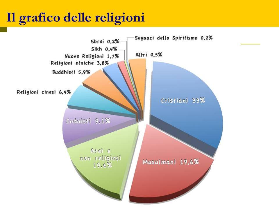 Il grafico delle religioni