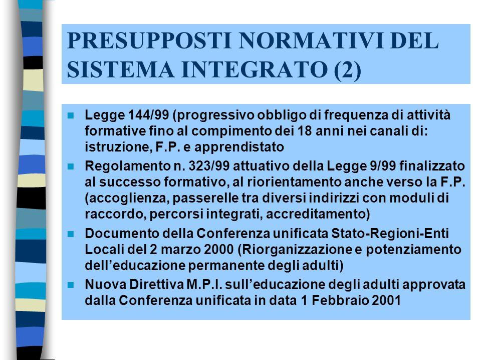 PRESUPPOSTI NORMATIVI DEL SISTEMA INTEGRATO (2) Legge 144/99 (progressivo obbligo di frequenza di attività formative fino al compimento dei 18 anni nei canali di: istruzione, F.P.