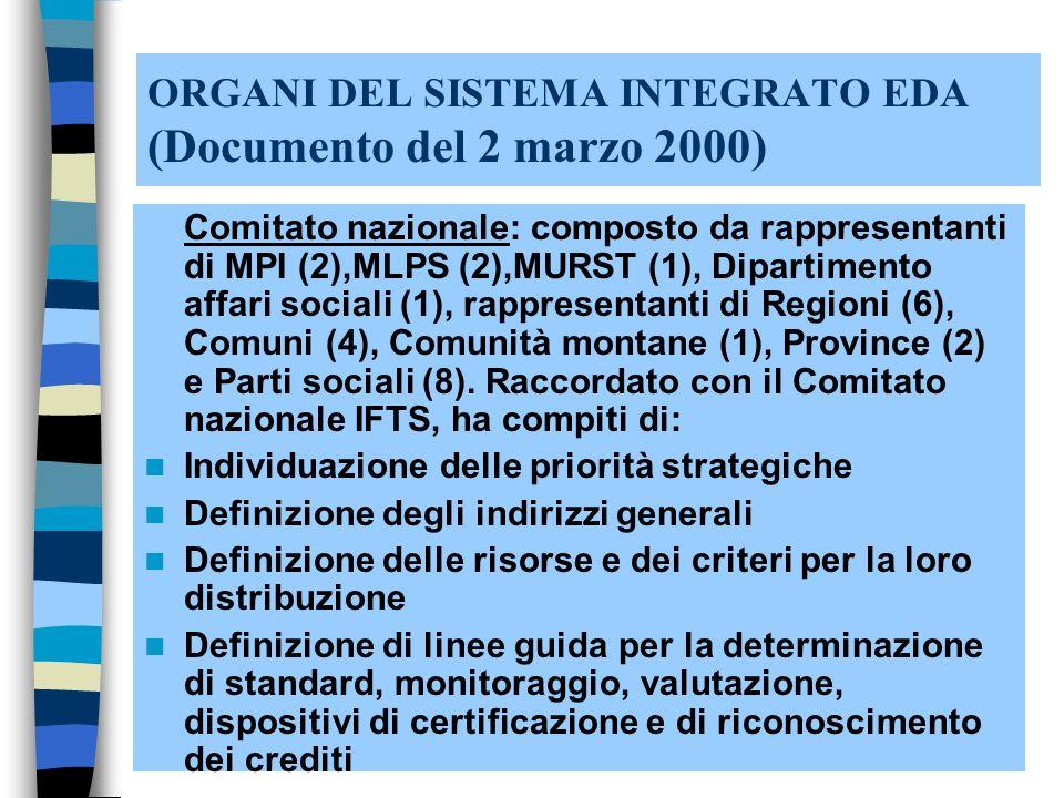 ORGANI DEL SISTEMA INTEGRATO EDA (Documento del 2 marzo 2000) Comitato nazionale: composto da rappresentanti di MPI (2),MLPS (2),MURST (1), Dipartimento affari sociali (1), rappresentanti di Regioni (6), Comuni (4), Comunità montane (1), Province (2) e Parti sociali (8).