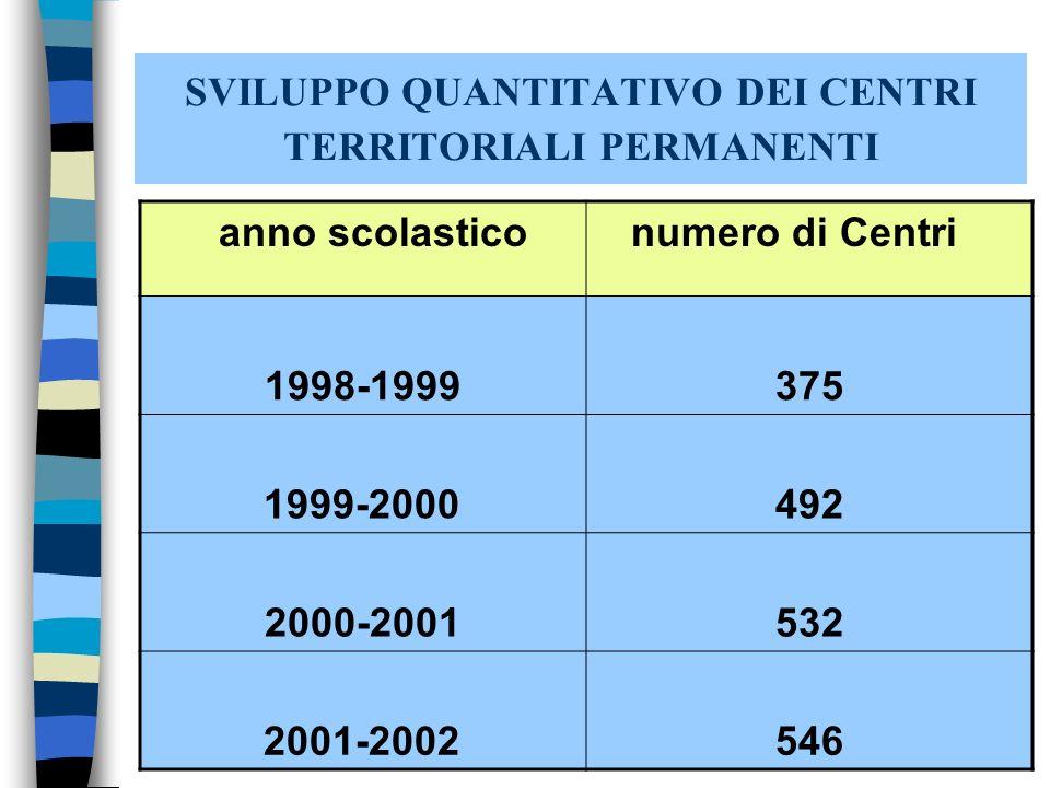 SVILUPPO QUANTITATIVO DEI CENTRI TERRITORIALI PERMANENTI anno scolastico numero di Centri 1998-1999375 1999-2000492 2000-2001532 2001-2002546