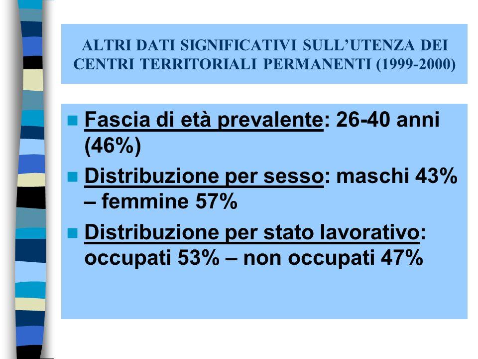 ALTRI DATI SIGNIFICATIVI SULLUTENZA DEI CENTRI TERRITORIALI PERMANENTI (1999-2000) Fascia di età prevalente: 26-40 anni (46%) Distribuzione per sesso: maschi 43% – femmine 57% Distribuzione per stato lavorativo: occupati 53% – non occupati 47%