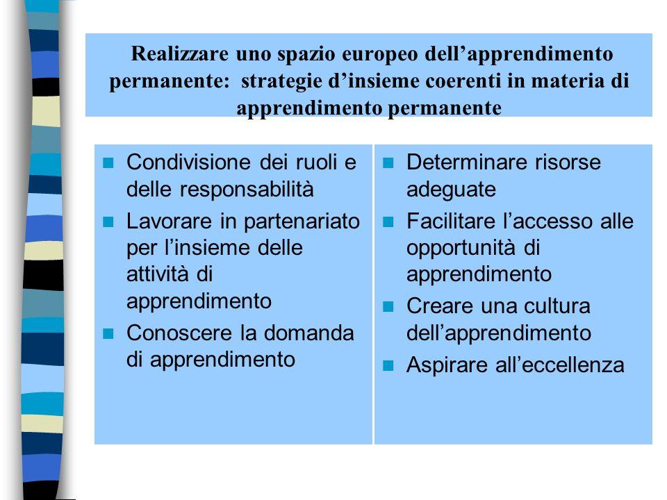 Realizzare uno spazio europeo dellapprendimento permanente: strategie dinsieme coerenti in materia di apprendimento permanente Condivisione dei ruoli e delle responsabilità Lavorare in partenariato per linsieme delle attività di apprendimento Conoscere la domanda di apprendimento Determinare risorse adeguate Facilitare laccesso alle opportunità di apprendimento Creare una cultura dellapprendimento Aspirare alleccellenza