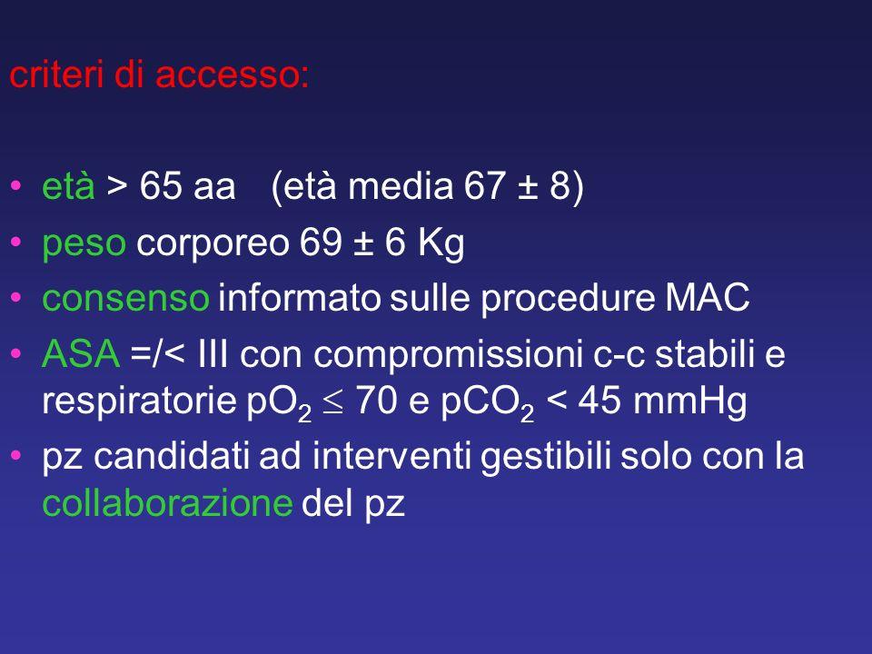 criteri di accesso: età > 65 aa(età media 67 ± 8) peso corporeo 69 ± 6 Kg consenso informato sulle procedure MAC ASA =/< III con compromissioni c-c st
